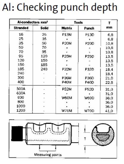 جدول عمق مجاز پرس کابلشو آلومینیومی