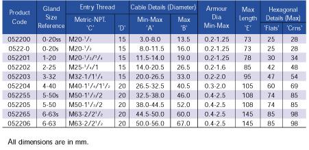 Ccg Armortex Eexd I Iic Cable Gland Mac Multi Armour